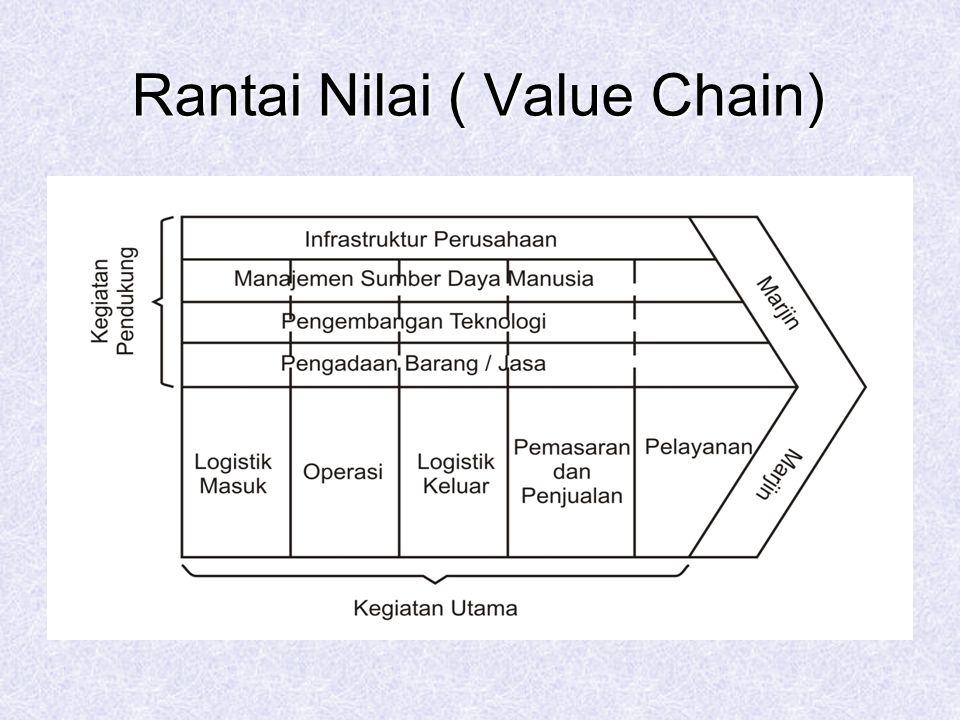 Rantai Nilai ( Value Chain)