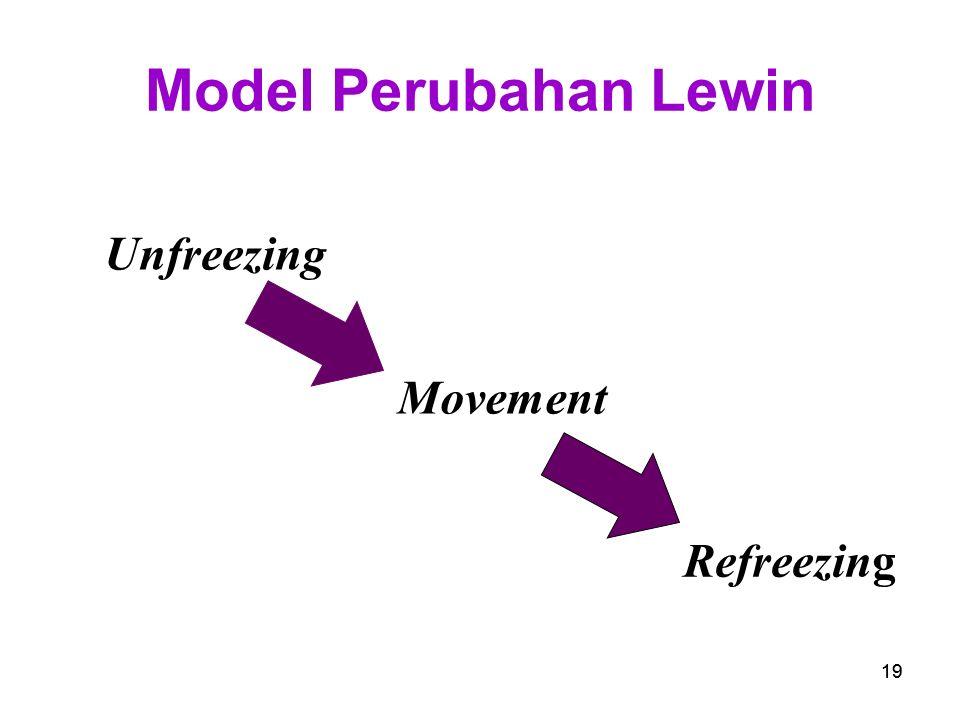 Model Perubahan Lewin Unfreezing Movement Refreezing 19