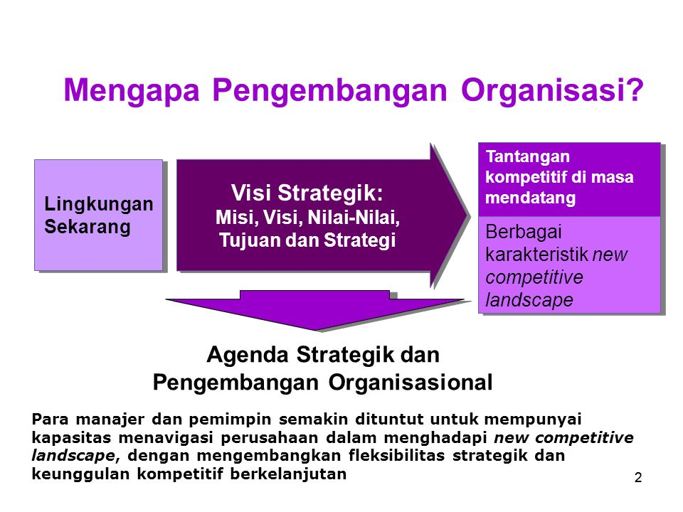 Mengapa Pengembangan Organisasi