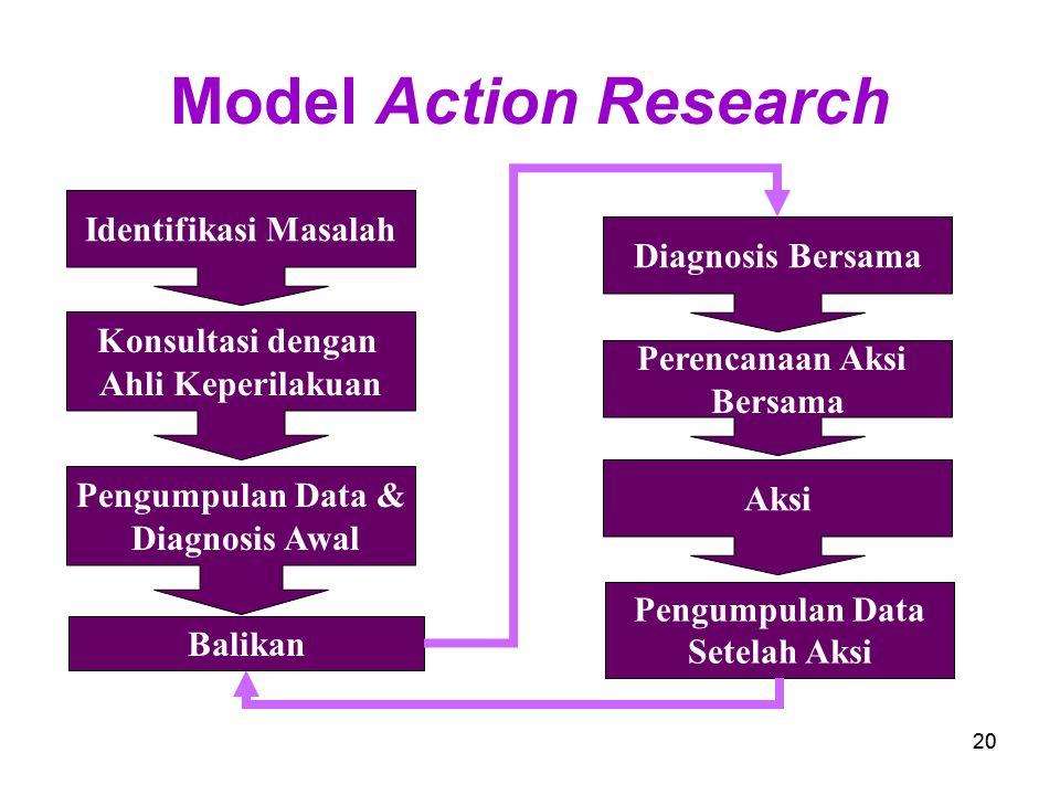Pengumpulan Data Setelah Aksi