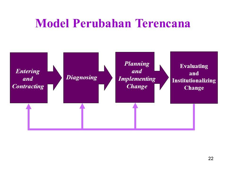 Model Perubahan Terencana