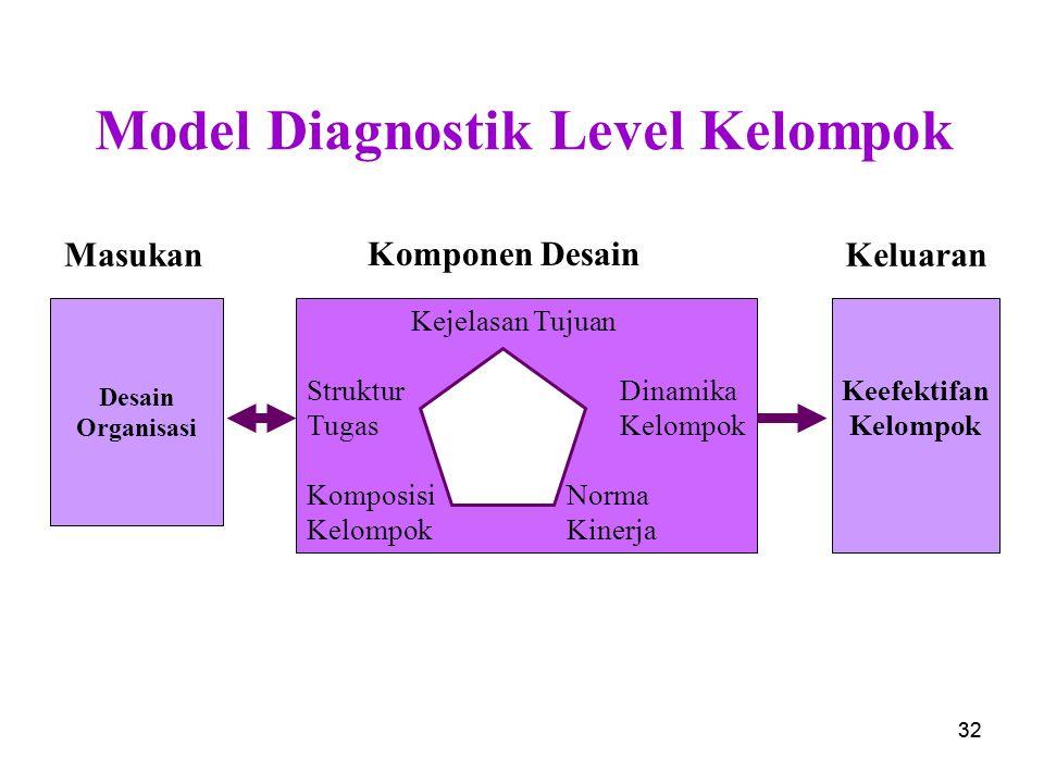 Model Diagnostik Level Kelompok