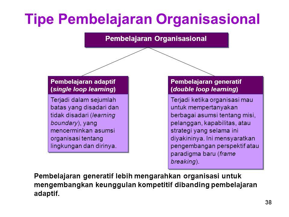 Tipe Pembelajaran Organisasional Pembelajaran Organisasional