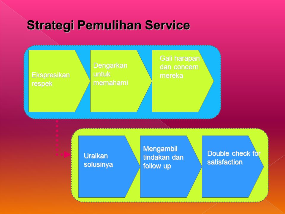 Strategi Pemulihan Service