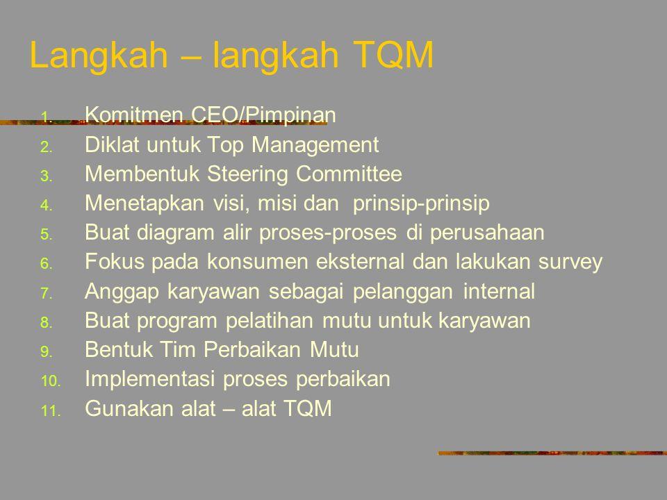 Langkah – langkah TQM Komitmen CEO/Pimpinan