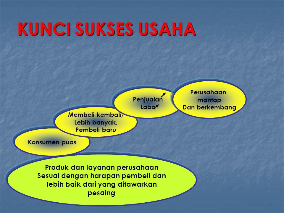 KUNCI SUKSES USAHA Produk dan layanan perusahaan