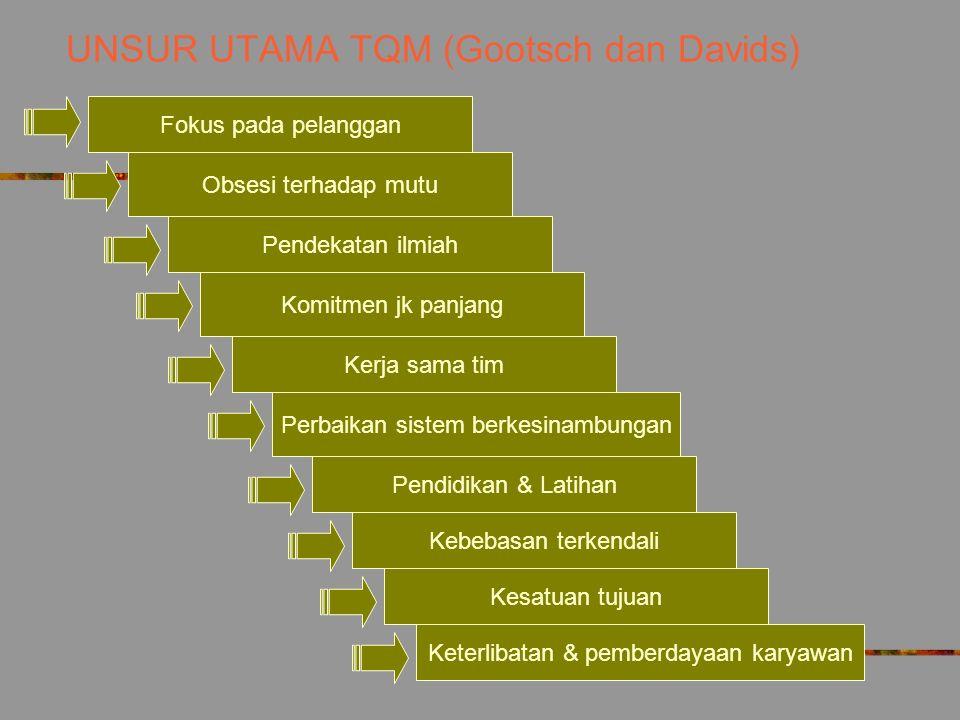 UNSUR UTAMA TQM (Gootsch dan Davids)