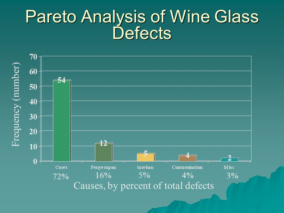 Pareto Analysis of Wine Glass Defects