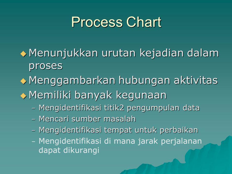 Process Chart Menunjukkan urutan kejadian dalam proses