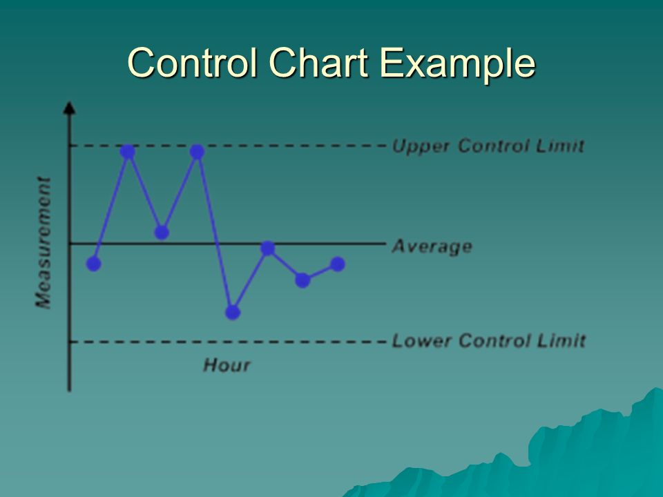 Control Chart Example 63
