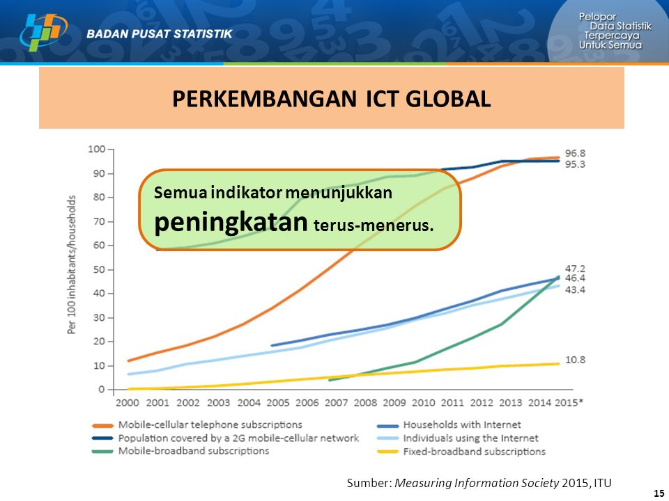 PERKEMBANGAN ICT GLOBAL