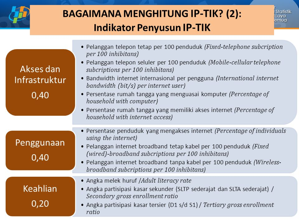 BAGAIMANA MENGHITUNG IP-TIK (2): Indikator Penyusun IP-TIK
