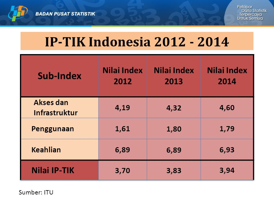 IP-TIK Indonesia 2012 - 2014 Sub-Index Nilai IP-TIK Nilai Index 2012