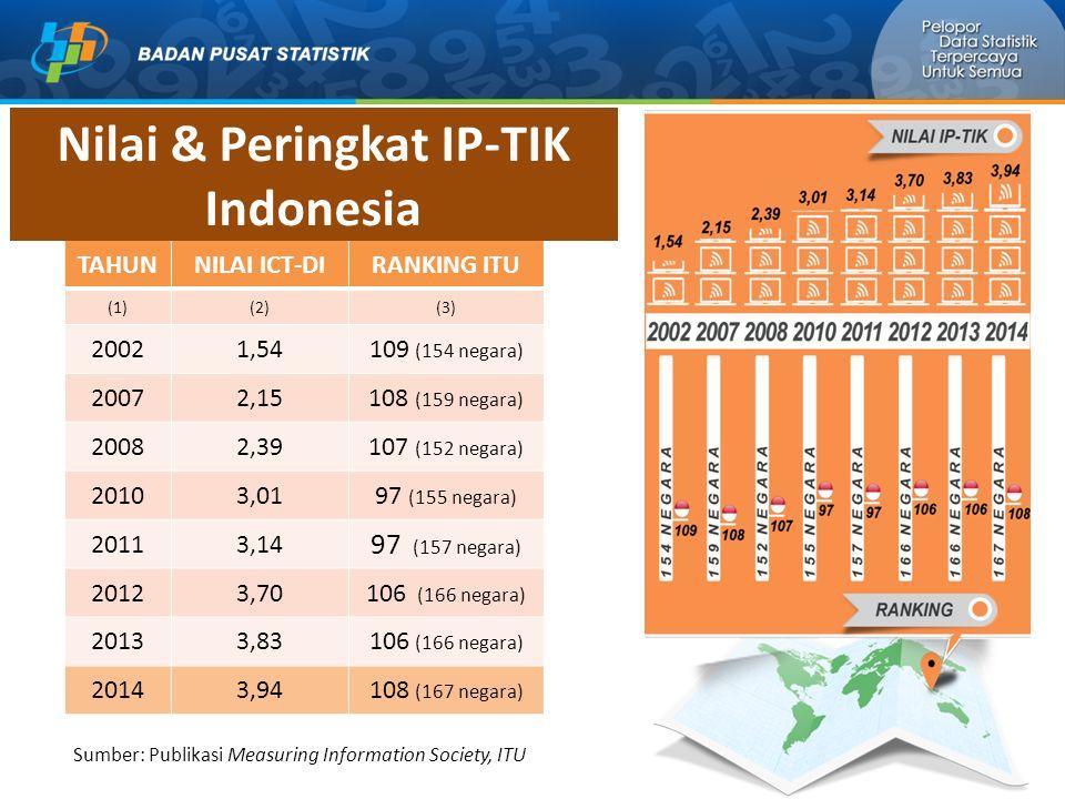 Nilai & Peringkat IP-TIK