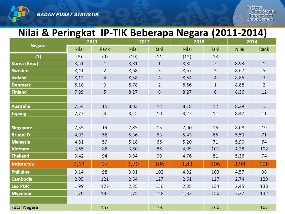Nilai & Peringkat IP-TIK Beberapa Negara (2011-2014)