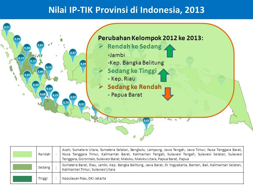 Nilai IP-TIK Provinsi di Indonesia, 2013
