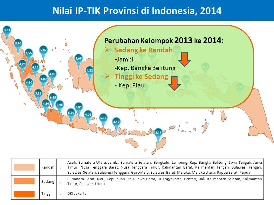 Nilai IP-TIK Provinsi di Indonesia, 2014