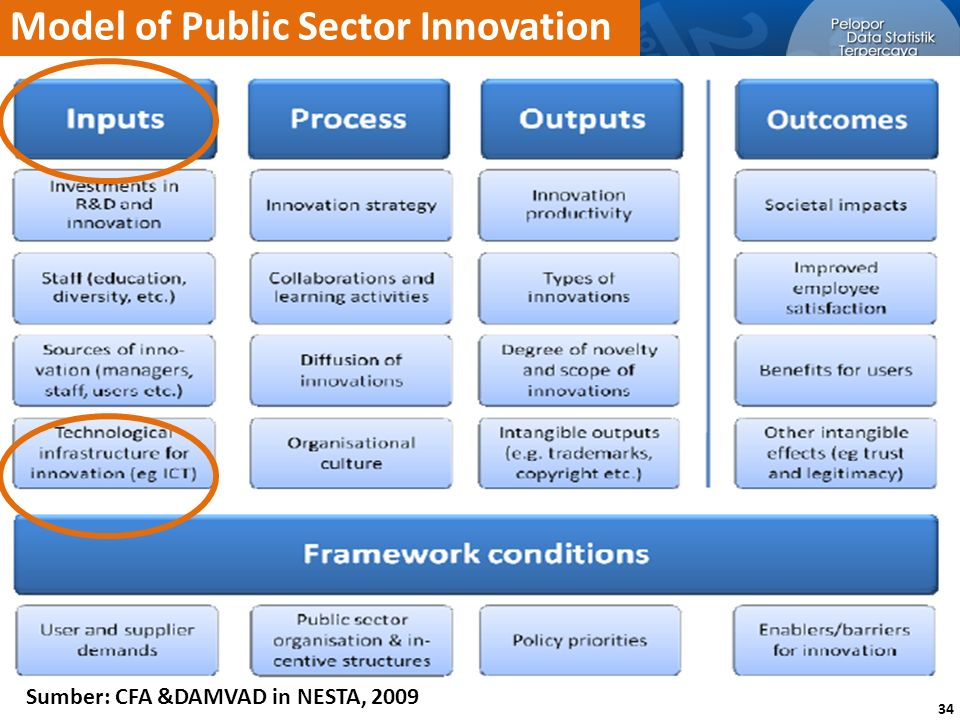 Model of Public Sector Innovation