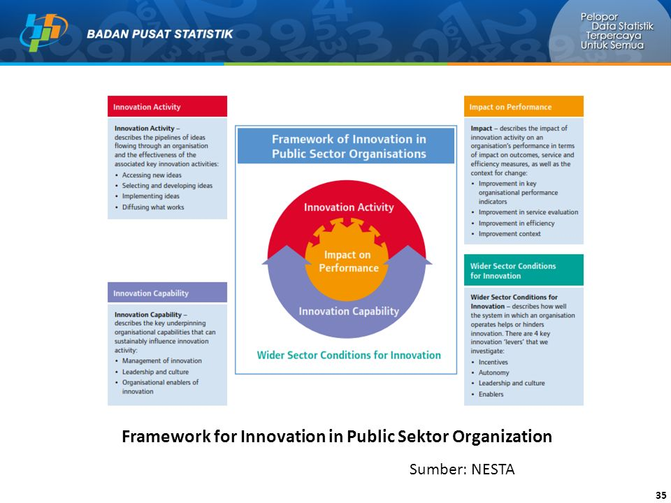 Framework for Innovation in Public Sektor Organization