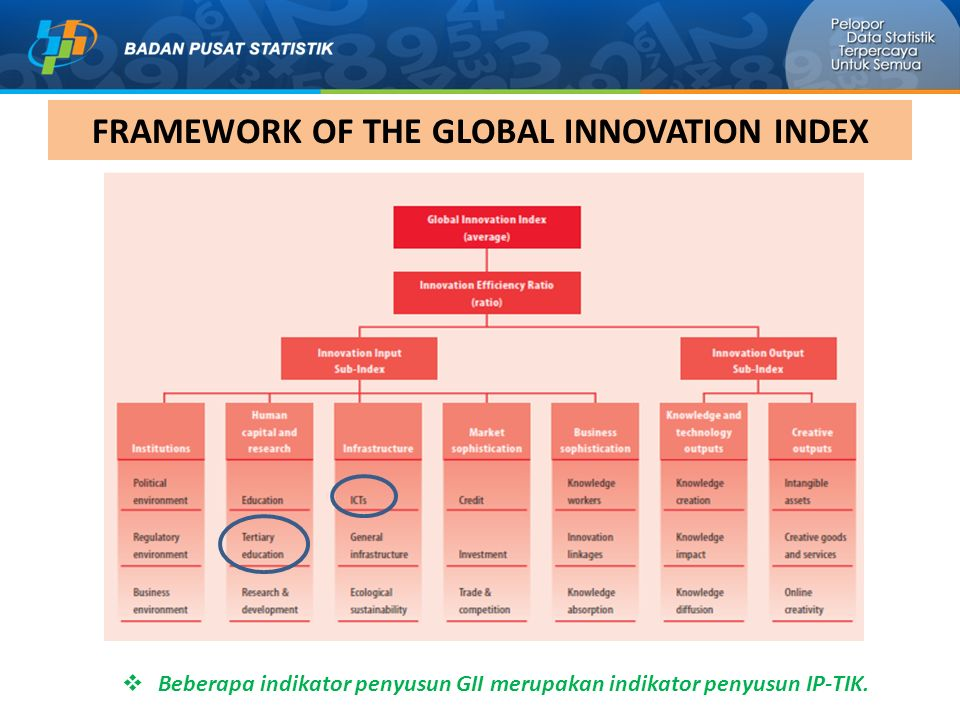 FRAMEWORK OF THE GLOBAL INNOVATION INDEX