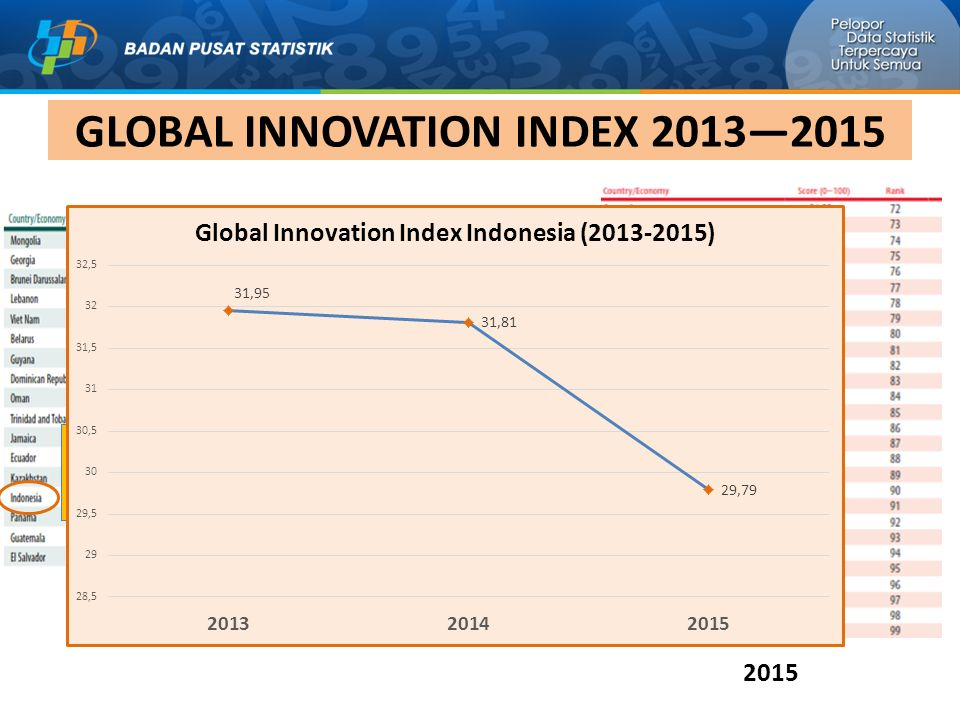 GLOBAL INNOVATION INDEX 2013—2015