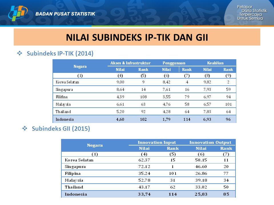 NILAI SUBINDEKS IP-TIK DAN GII