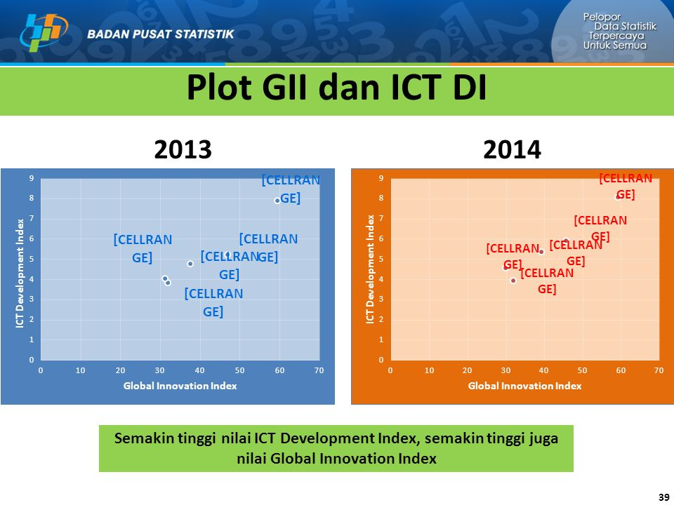 Plot GII dan ICT DI 2013. 2014.
