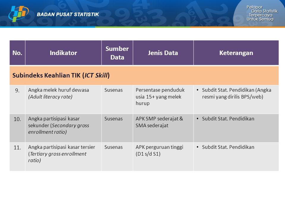 Indikator Sumber Data Jenis Data Keterangan