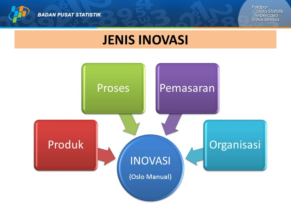 JENIS INOVASI INOVASI (Oslo Manual) Produk Proses Pemasaran Organisasi