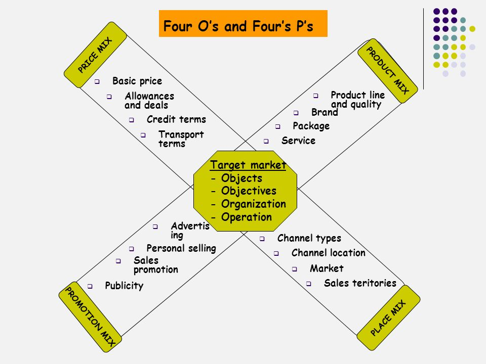 Four O's and Four's P's Target market - Objects - Objectives