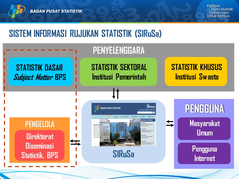 Direktorat Diseminasi Statistik, BPS