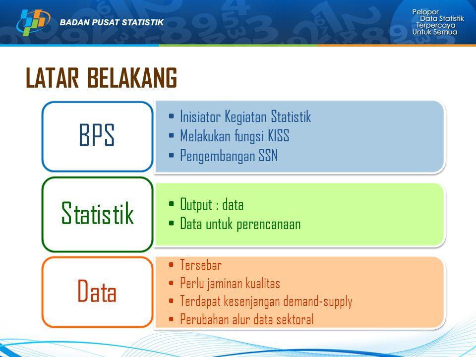 BPS Statistik Data LATAR BELAKANG Inisiator Kegiatan Statistik