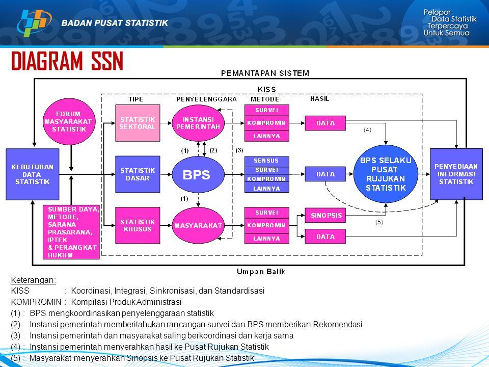 DIAGRAM SSN (4) (5)