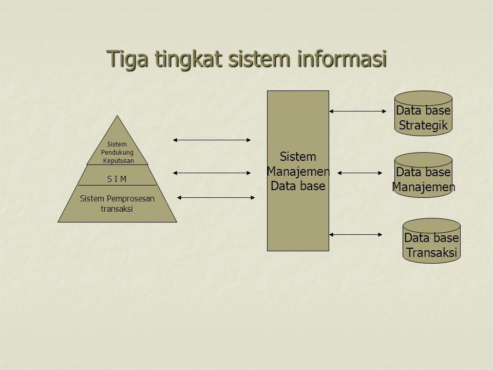 Tiga tingkat sistem informasi