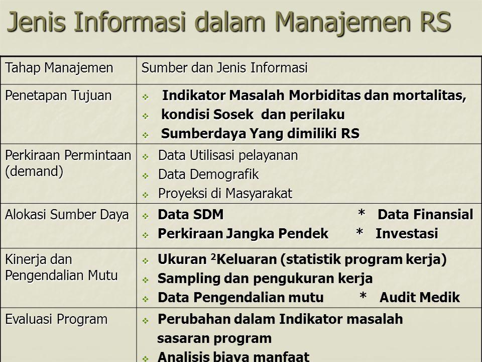 Jenis Informasi dalam Manajemen RS