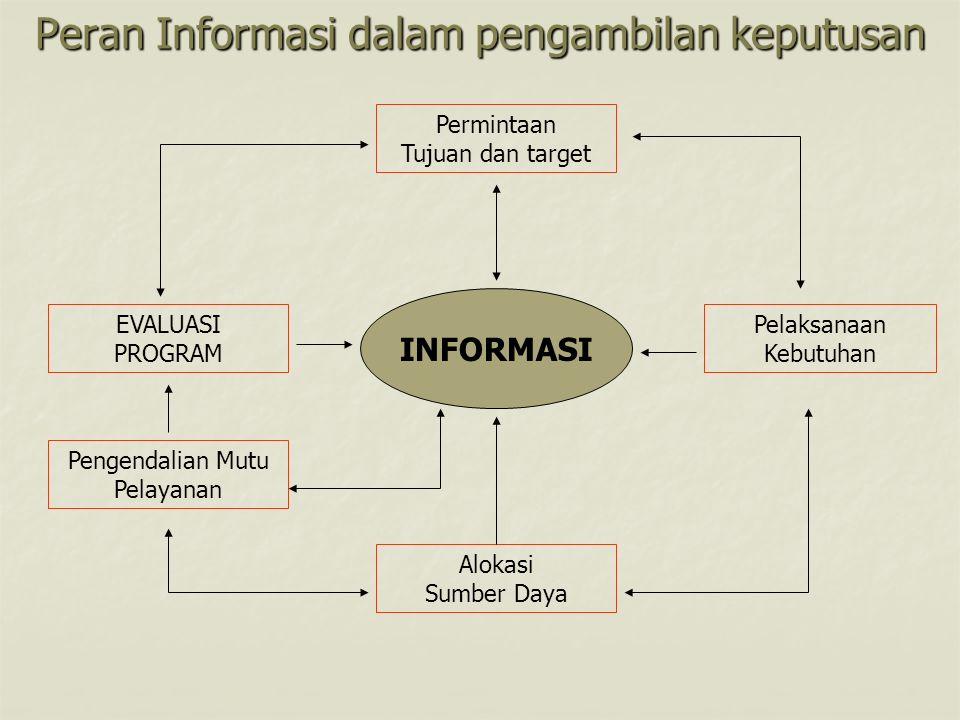 Peran Informasi dalam pengambilan keputusan