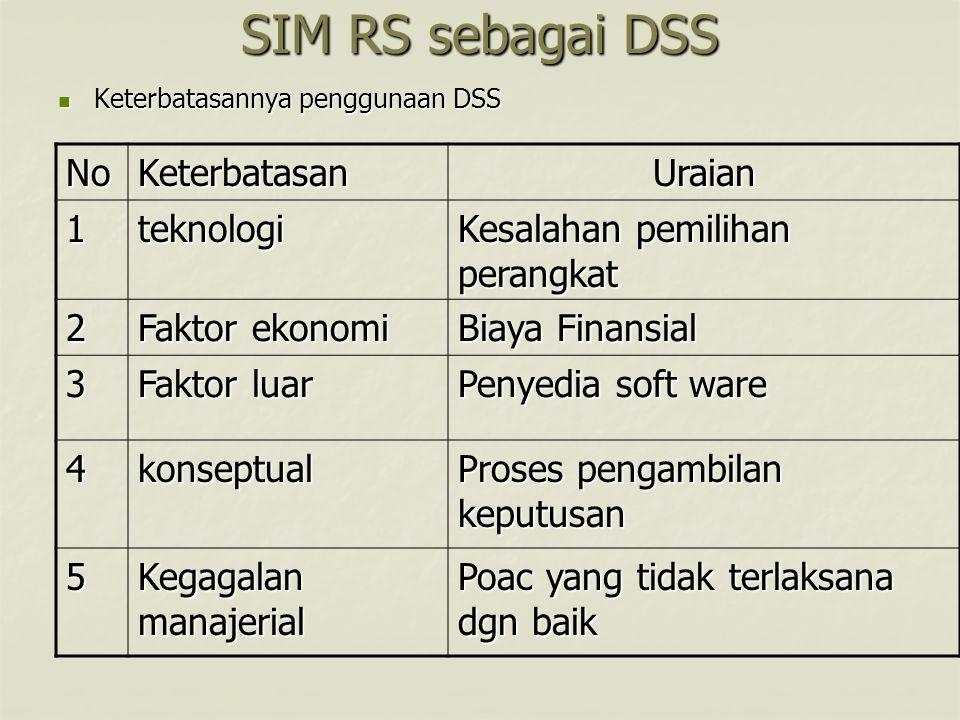SIM RS sebagai DSS No Keterbatasan Uraian 1 teknologi