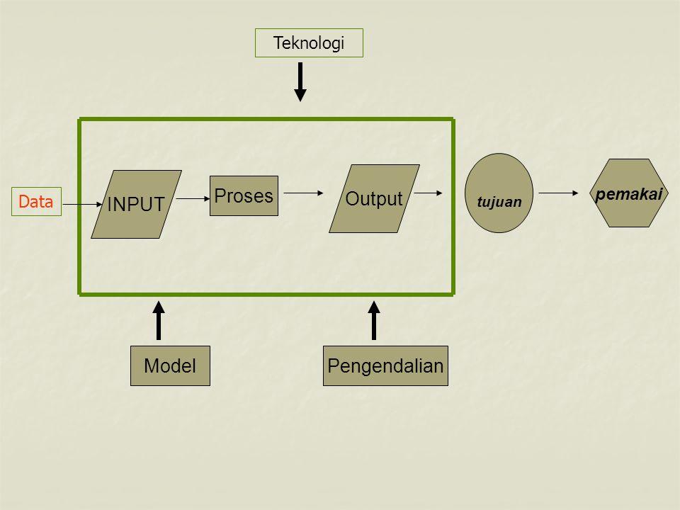 Teknologi tujuan pemakai Output INPUT Proses Data Model Pengendalian