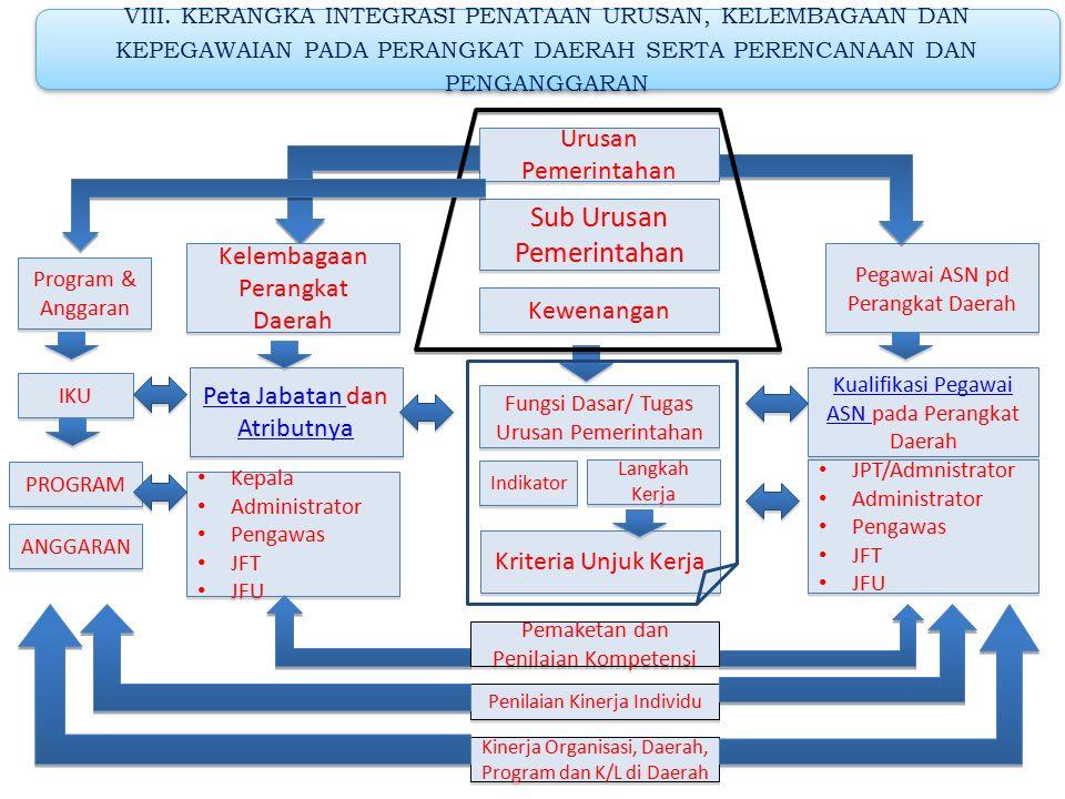 Sub Urusan Pemerintahan