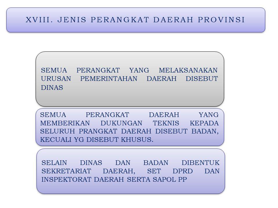 XVIII. JENIS PERANGKAT DAERAH PROVINSI