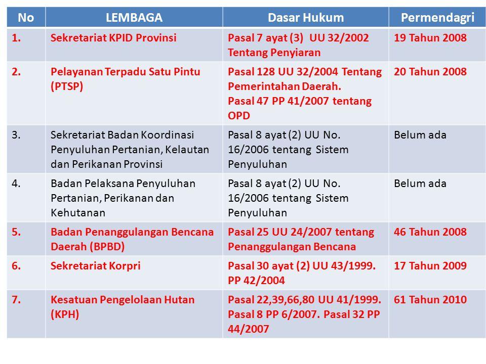 No LEMBAGA Dasar Hukum Permendagri
