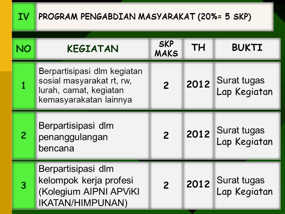 Berpartisipasi dlm penanggulangan bencana 2 2012 Surat tugas