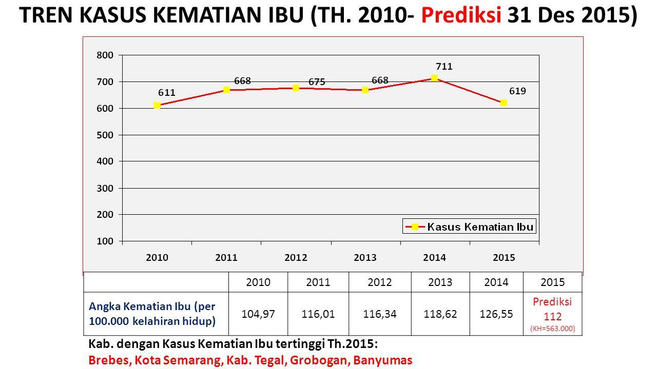 TREN KASUS KEMATIAN IBU (TH. 2010- Prediksi 31 Des 2015)