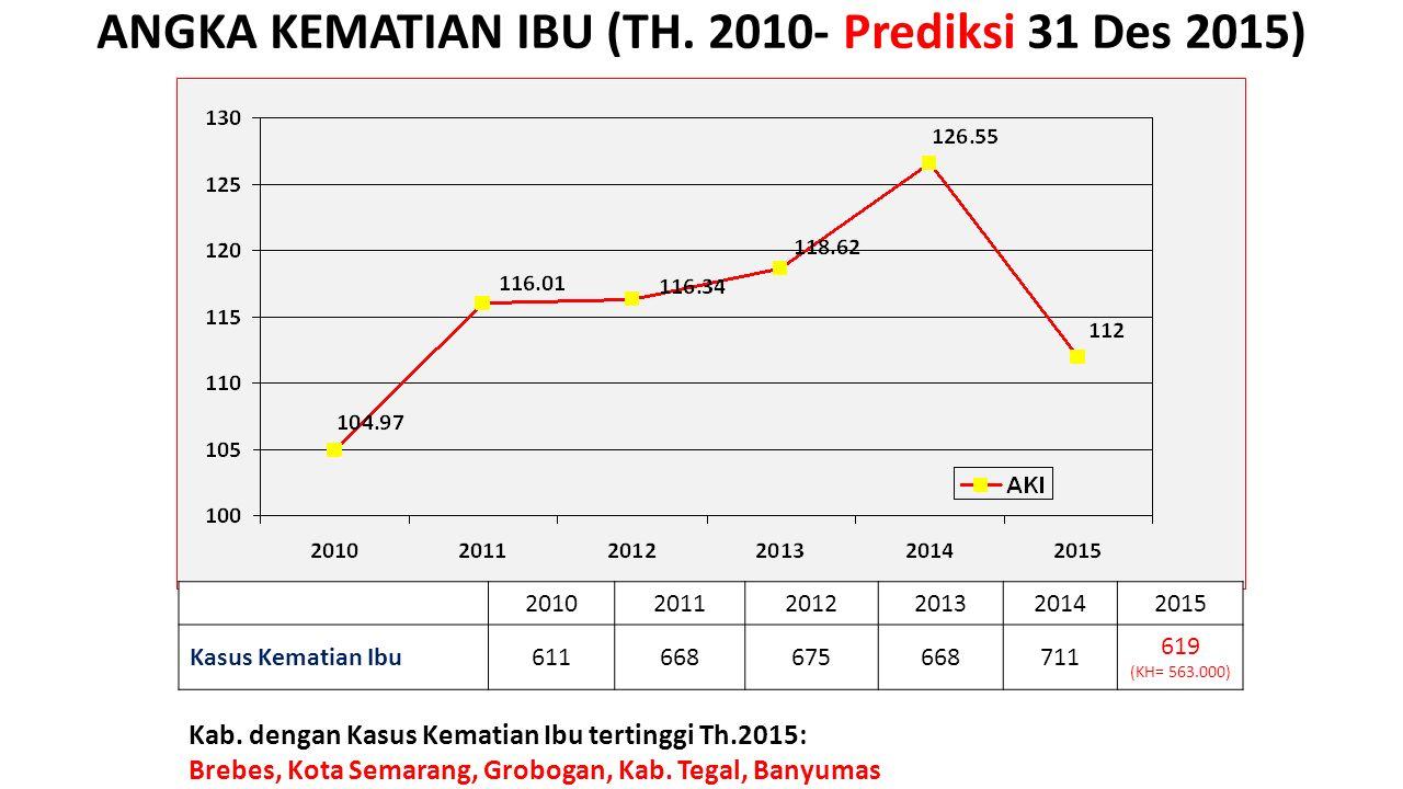 ANGKA KEMATIAN IBU (TH. 2010- Prediksi 31 Des 2015)