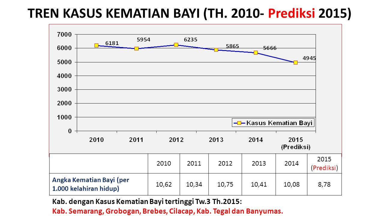 TREN KASUS KEMATIAN BAYI (TH. 2010- Prediksi 2015)