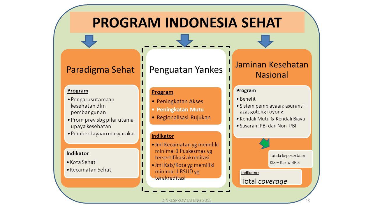 PROGRAM INDONESIA SEHAT