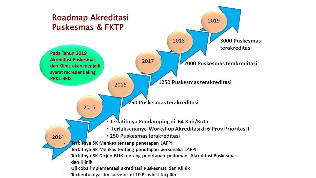 Roadmap Akreditasi Puskesmas & FKTP