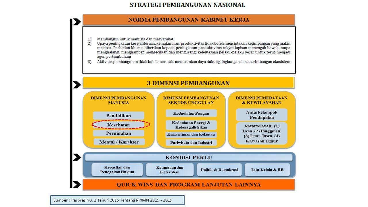 Sumber : Perpres N0. 2 Tahun 2015 Tentang RPJMN 2015 - 2019
