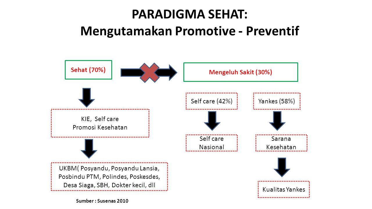 PARADIGMA SEHAT: Mengutamakan Promotive - Preventif