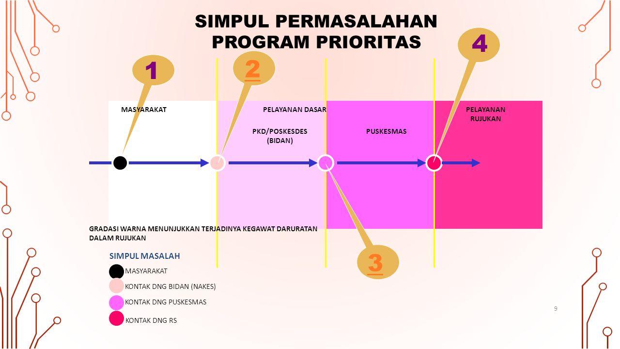 4 2 1 3 SIMPUL PERMASALAHAN PROGRAM PRIORITAS SIMPUL MASALAH